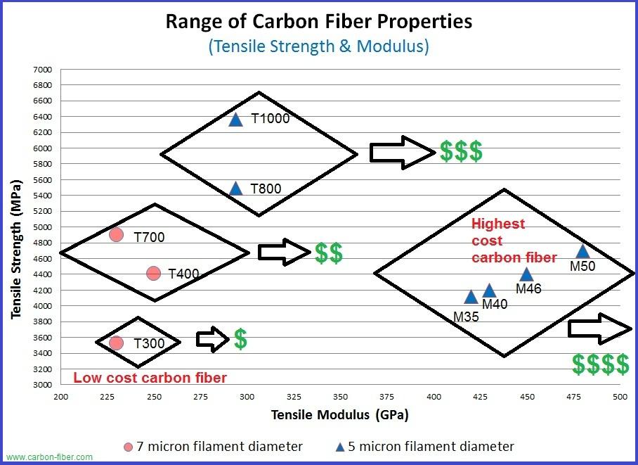 Vince Kelly's Carbon Fiber Website